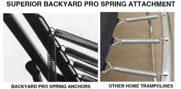 This spring attachment detail compares the spring attachment on a Backyard Pro® trampoline to the spring attachment on a typical lighter duty home trampoline. At the left side, the Backyard Pro® spring attachment uses a 3/8 inch diameter solid steel bar spot welded to the inner perimeter of the frame and offset outward about 1/2 inch. The springs attach to the frame by hooking them over this bar. The bar can accommodate virtually as many springs as one might wish allowing one to fine tune the performance and bounce by adding extra springs if desired. There are no holes in the frame thereby sealing it off from likely water entrance to the inside of tubing. The right side of the comparison shows a lighter duty construction typical of most other home trampolines whereby there are holes punched around the frame perimeter and the spring hook is inserted into the hole. This allows water to enter the tubing through the holes raising the likelihood that the tubing will eventually rust from the inside out. The number of springs that can be attached is limited to the number of holes drilled around the perimeter frame thus making it impossible to fine tune the bounce by adding extra springs.